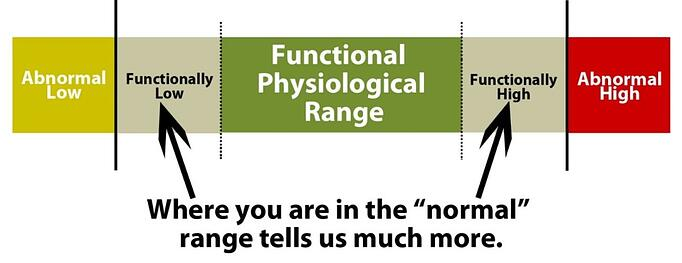 functional_physiological_range-1024x395