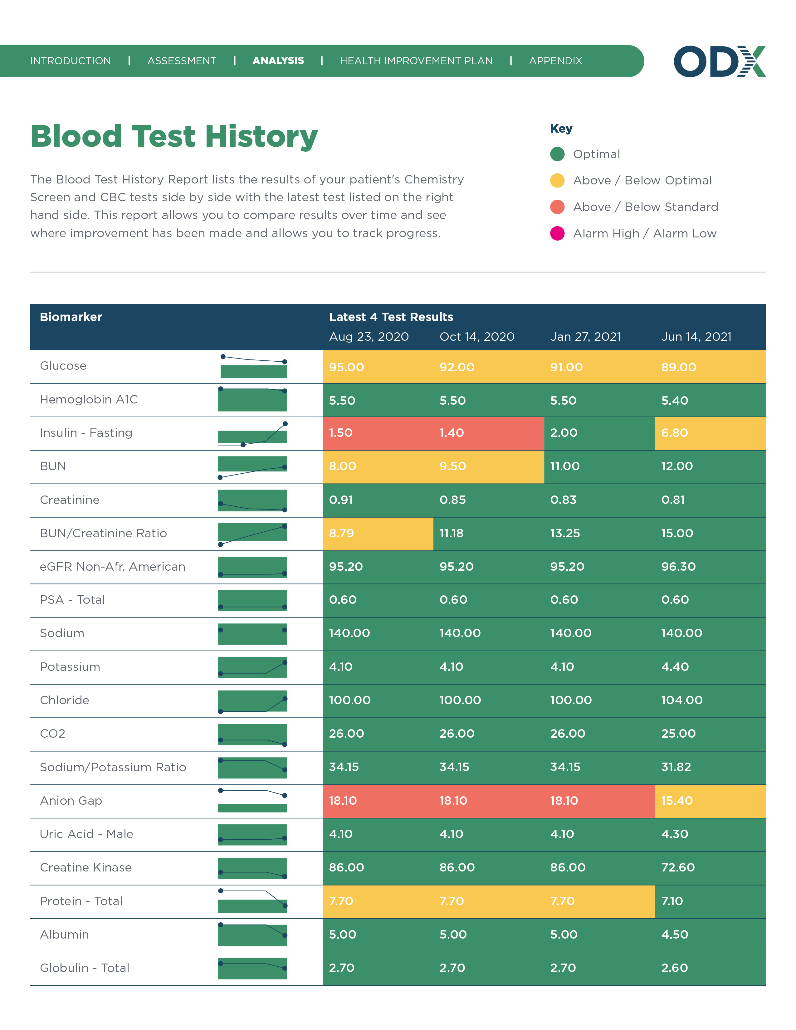 All Report Design for New Site_Blood Test History