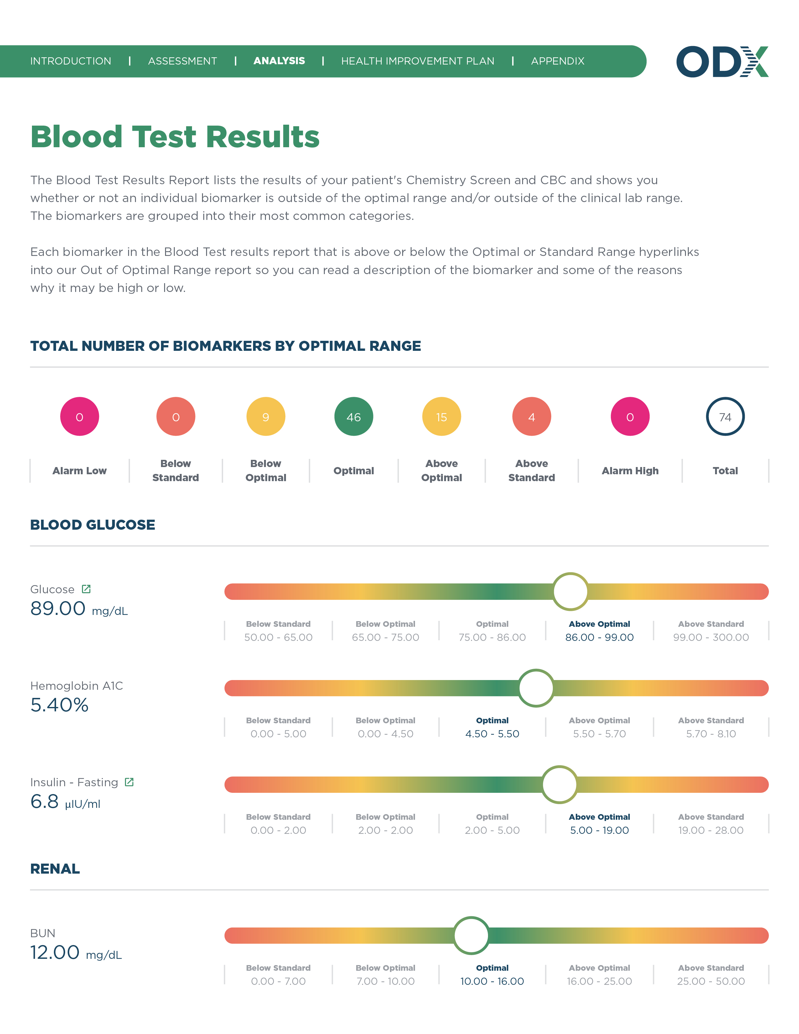 All Report Design for New Site_Blood Test Results