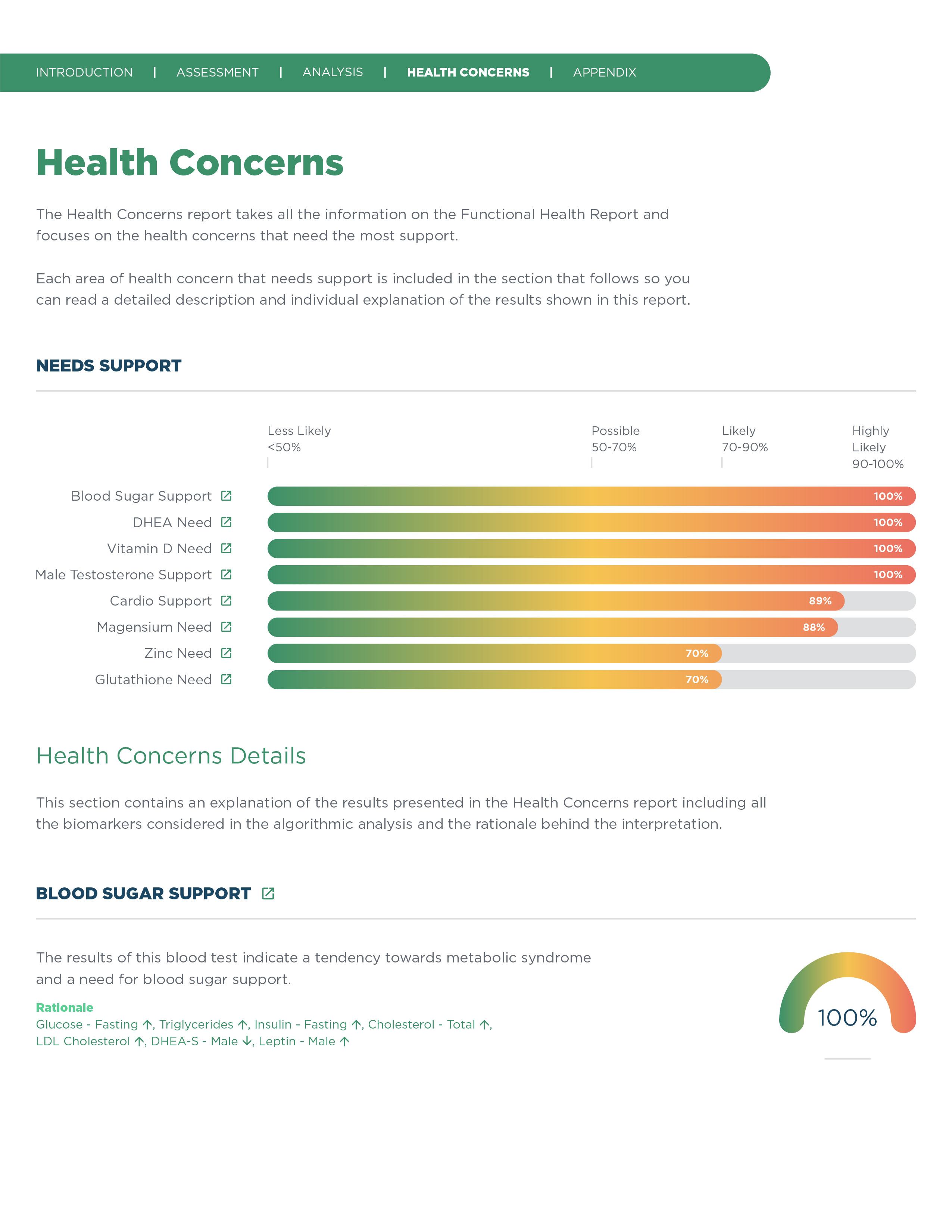 All Report Design for New Site_Health Improvement Plan-