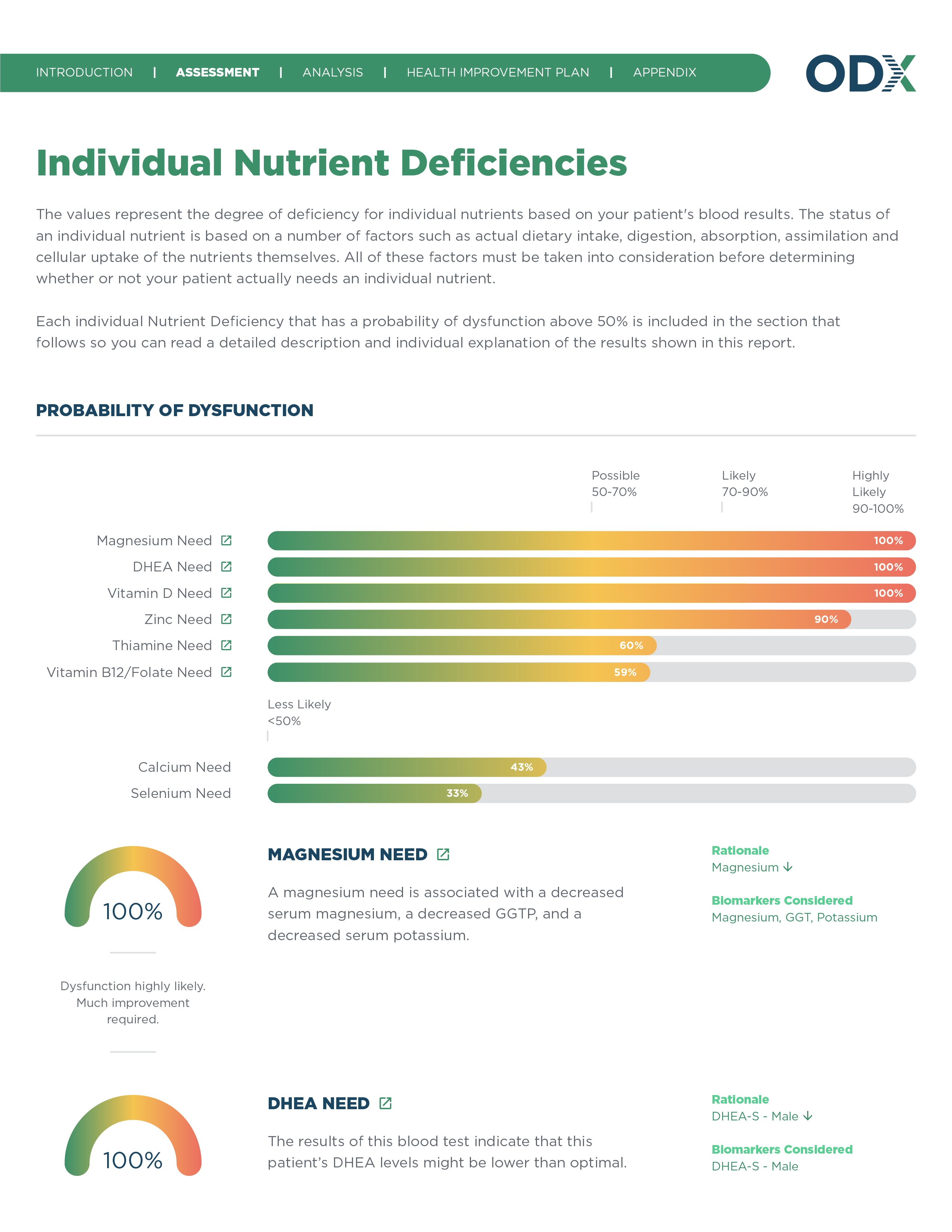 All Report Design for New Site_Individual Nutrient Deficiencies